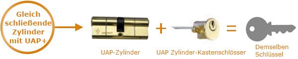 keyed-alike-rim-cylinder-image_german