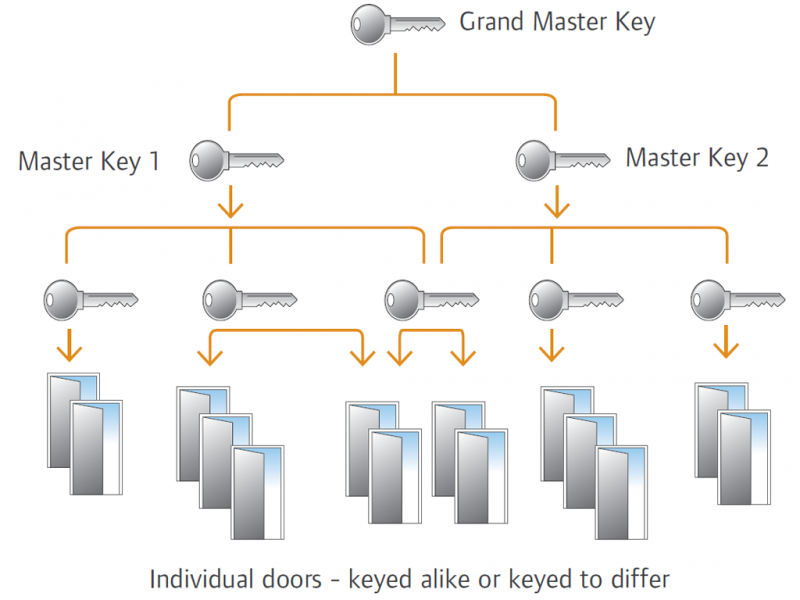 Locking Systems Masterkeying Example Two